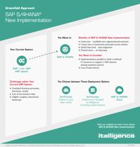 sap-s4-hana-new-implementation-infographic-thumbnail